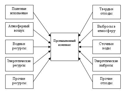 экологическая схема структурная