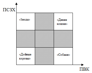 матрица МакКинзи